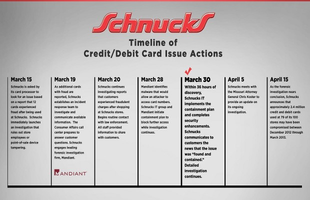 Schnucks Reaches Potential Settlement in 2012/2013 Security Breach