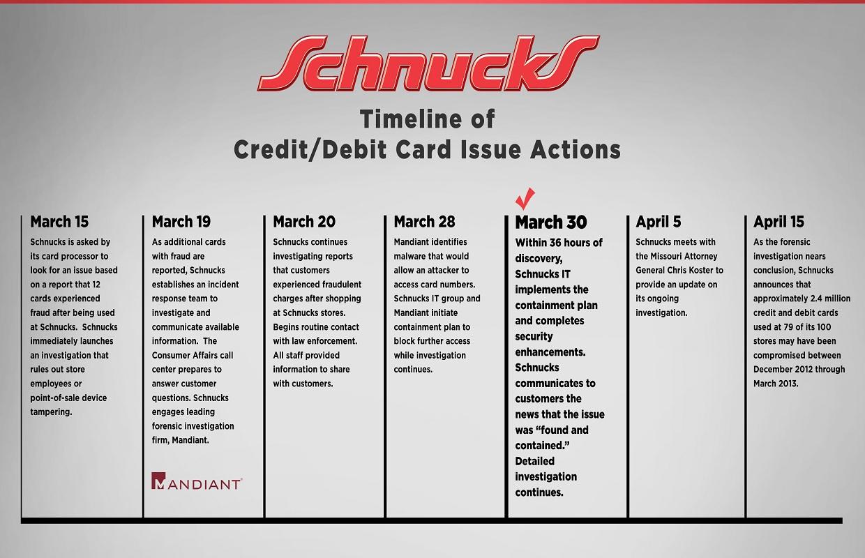 Schnucks Reaches Potential Settlement in 2012/2013 Security Breach